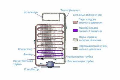 Что такое капиллярная трубка в холодильнике