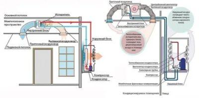 Как работают канальные кондиционеры