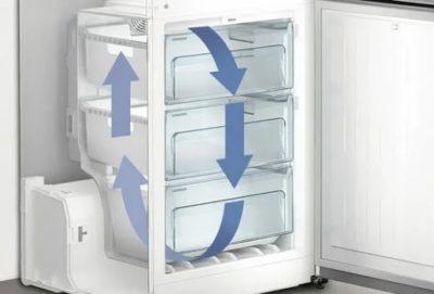 Зачем нужна система No Frost