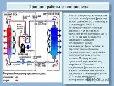 Какая рабочая температура компрессора кондиционера