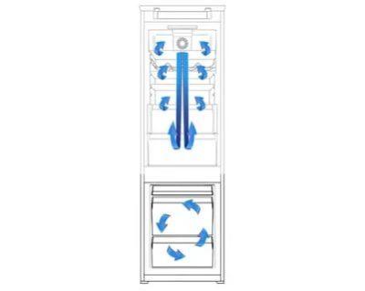 Что такое статическая разморозка холодильника