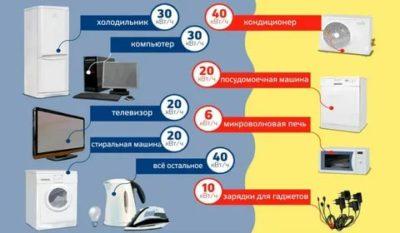 Сколько киловатт в холодильнике