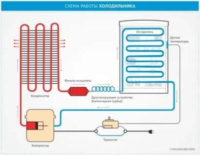 Как работает система охлаждения холодильника