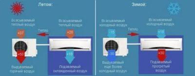 Как кондиционер греет воздух