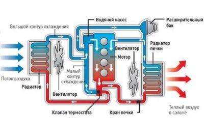 Что такое динамическая система охлаждения