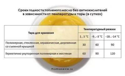 Можно ли хранить топленое масло без холодильника