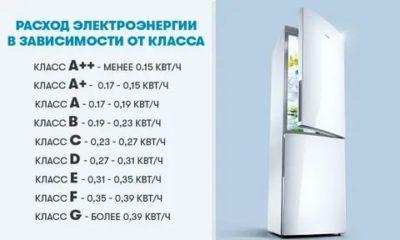 Сколько электроэнергии расходует холодильник Атлант