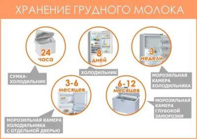 Сколько дней молоко может храниться в холодильнике