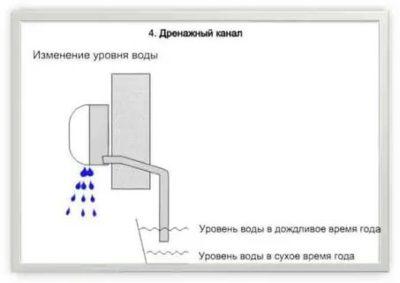 Почему не стекает вода с кондиционера