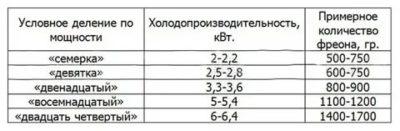 Как определить количество фреона в кондиционере