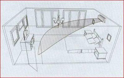 Где лучше расположить кондиционер в комнате