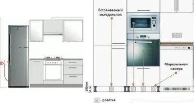Где установить розетку для холодильника