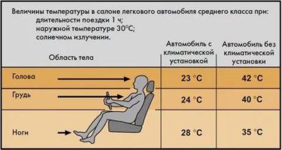 Какую температуру нужно ставить на кондиционер в машине