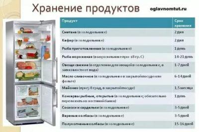 Сколько можно хранить Лагман в холодильнике
