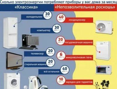 Сколько берет холодильник в сутки