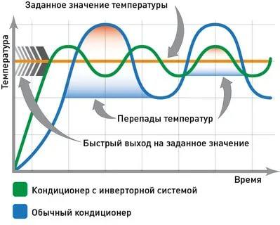 Чем отличается инверторный кондиционер от обычного