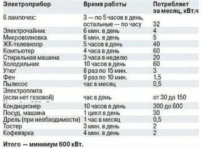 Сколько в среднем работает холодильник