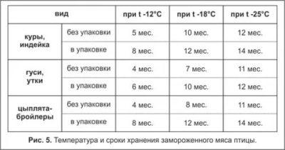 Какой срок годности у замороженного мяса