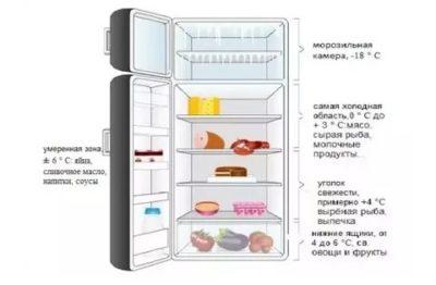 Можно ли использовать холодильник при минусовой температуре