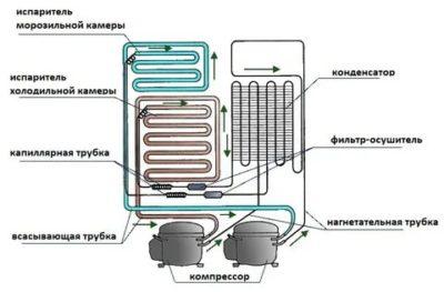 Как работает морозильная камера