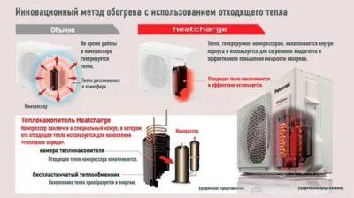 Можно ли пользоваться кондиционером при минусовой температуре