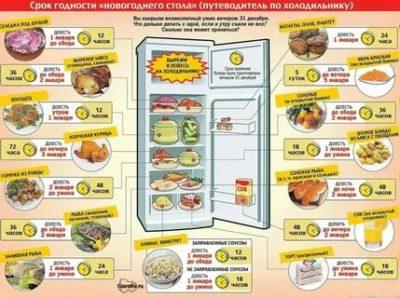 Сколько хранится в холодильнике Запеченная курица