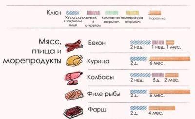 Сколько свинина может храниться в холодильнике