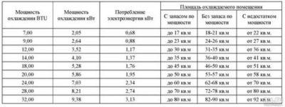 Как рассчитать потребление электроэнергии кондиционера
