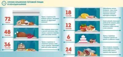 Сколько Готовое мясо может храниться в холодильнике