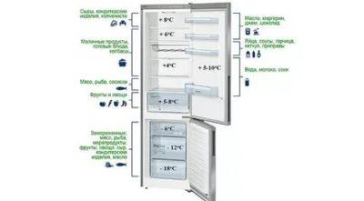 Какая температура должна быть в холодильнике норд