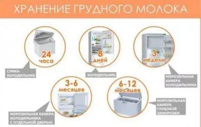 Сколько хранится молоко в холодильнике после вскрытия
