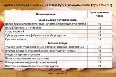 Сколько хранится охлажденная курица в холодильнике