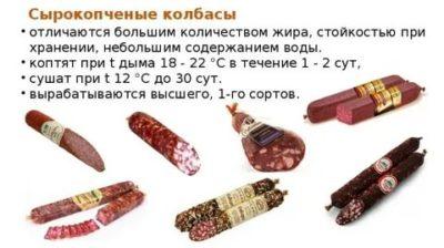 Сколько может храниться сырокопченая колбаса без холодильника