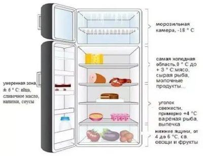 Какая оптимальная температура должна быть в морозильнике