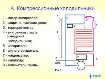 Каков принцип действия компрессионного холодильника