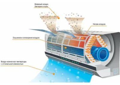 Как работает функция осушения воздуха в кондиционере
