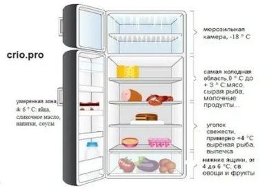 Сколько по времени должен служить холодильник
